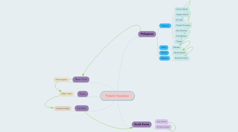 Mind Map: Future Vacation