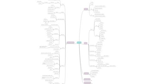 Mind Map: INGE