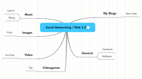Mind Map: Social Networking / Web 2.0