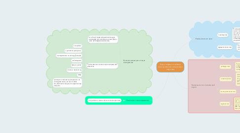 Mind Map: Виды маркетинговых исследований по целям и задачам