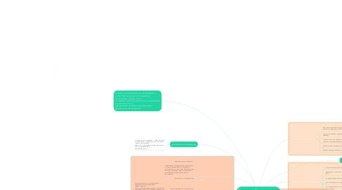 Mind Map: Виды и типы Маркетинговых исследований