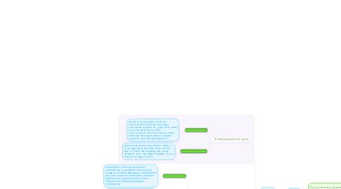 Mind Map: Маркетинговые исследования