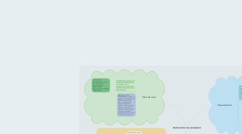 Mind Map: RESPUESTAS PULMONARES
