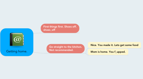 Mind Map: Getting home.