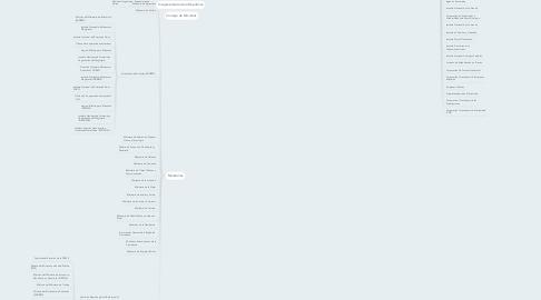 Mind Map: Diferentes Entes y Organos del Estado
