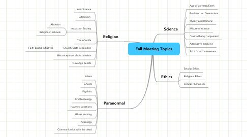 Mind Map: Fall Meeting Topics