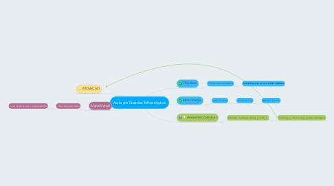 Mind Map: Aula de Gestão Estratégica