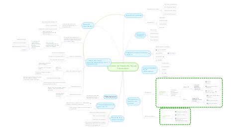 Mind Map: Gestión del Desarrollo Para el Colaborador