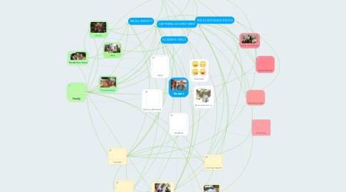 Mind Map: Student