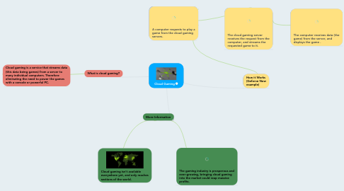 Mind Map: Cloud Gaming