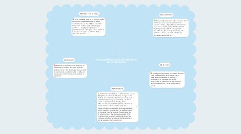 Mind Map: APLICACIONES DE LA INFORMÁTICA EN LA MEDICINA