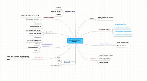 Mind Map: Backpacking-aiheiset kotisivuni