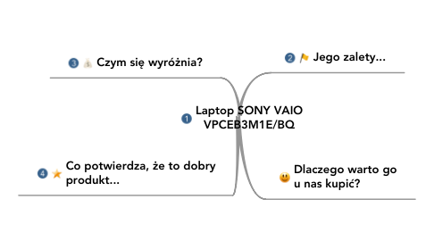 Mind Map: Laptop SONY VAIO VPCEB3M1E/BQ