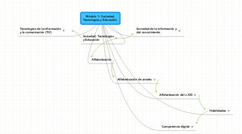 Mind Map: Módulo 1: Sociedad, Tecnologías y Educación.