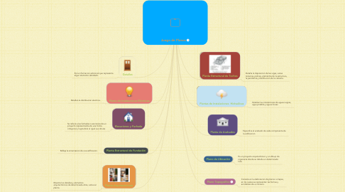 Mind Map: Juego de Planos