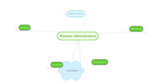 Mind Map: Procesos Administrativos
