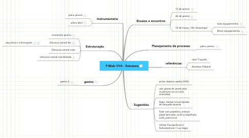 Mind Map: P-Blob VVA - Estrutura