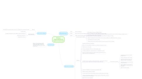 Mind Map: Rôles et responsabilités de l'agent correctionnel