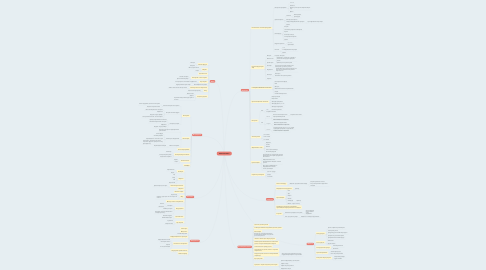 Mind Map: Ракета Успеха