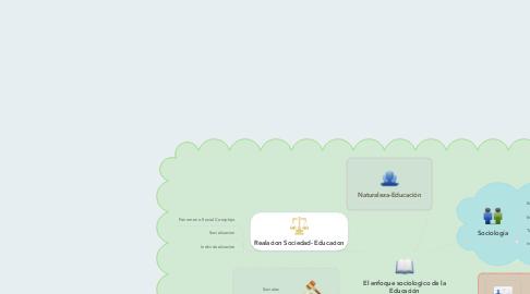 Mind Map: El enfoque sociologico de la Educación