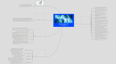 Mind Map: Historia de la regulacion para las telecomunicaciones en Colombia