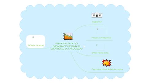 Mind Map: IMPORTANCIA DE LAS ORGANIZACIONES PARA EL DESARROLLO DE LA SOCIEDAD