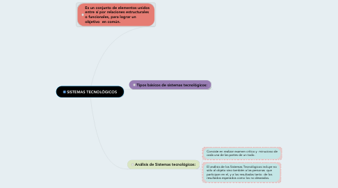 Mind Map: SISTEMAS TECNOLÓGICOS