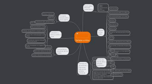 Mind Map: Señales e Hilos