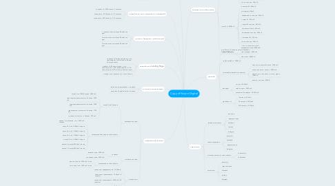 Mind Map: Copy of Услуги Digital