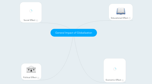 Mind Map: General Impact of Globalization
