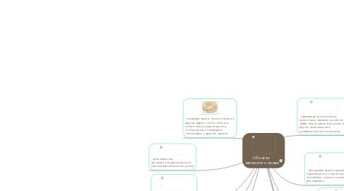 Mind Map: Объекты авторского права