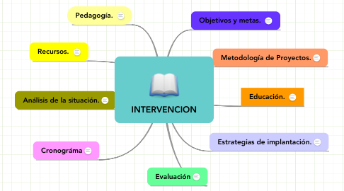 Mind Map: INTERVENCION