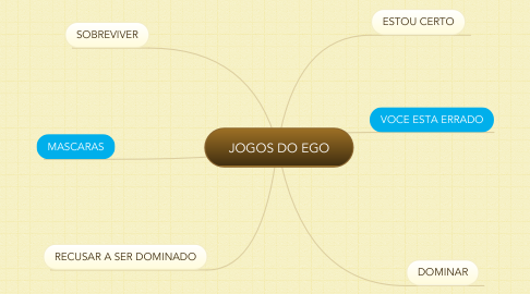 Mind Map: JOGOS DO EGO