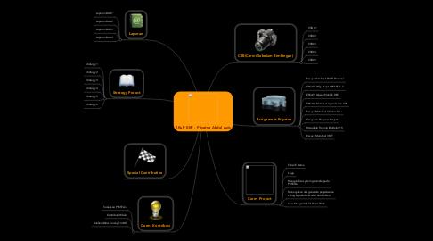 Mind Map: SKuP KKP - Priyatna Abdul Azis