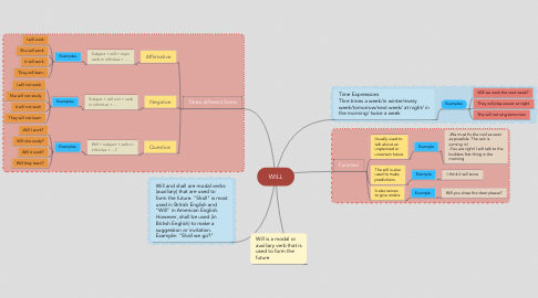Mind Map: WILL