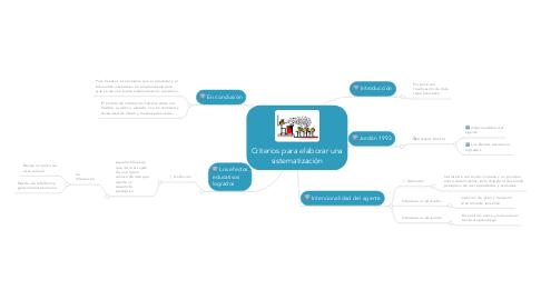 Mind Map: Criterios para elaborar una sistematización