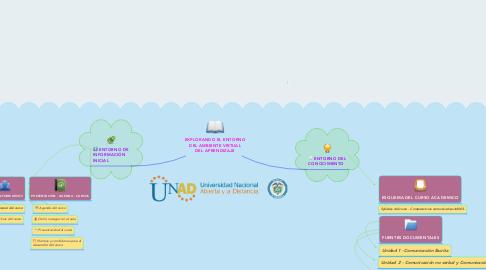 Mind Map: EXPLORANDO EL ENTORNO DEL AMBIENTE VIRTUAL DEL APRENDIZAJE