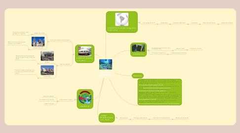 Mind Map: CIUDADES INTELIGENTES