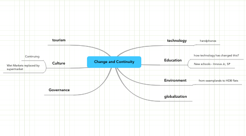 Mind Map: Change and Continuity