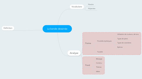 Mind Map: La bande dessinée