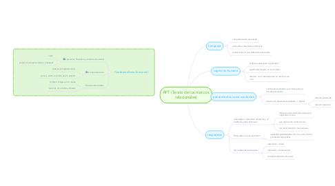 Mind Map: RFT (Teoría de los marcos relacionales)