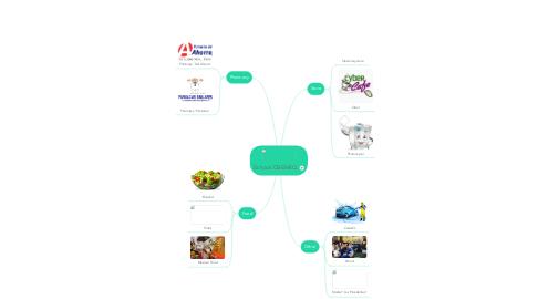 Mind Map: School CBENEQ