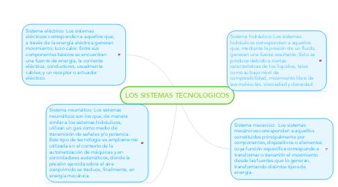 Mind Map: LOS SISTEMAS TECNOLOGICOS