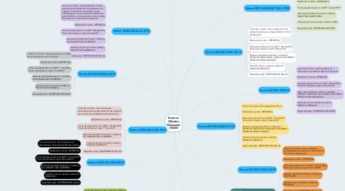 Mind Map: Normas Oficiales Mexicanas (NOM)