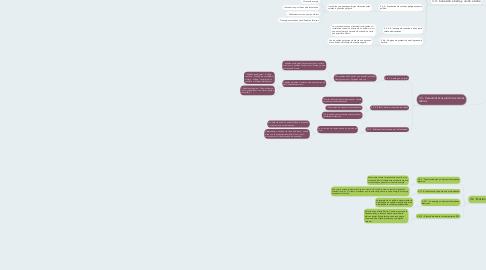Mind Map: capitulo 3 - Señales e hilos