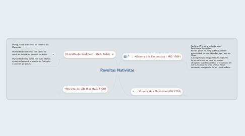Mind Map: Revoltas Nativistas