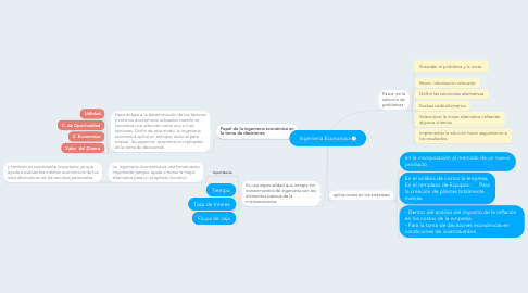 Mind Map: Ingenieria Economica
