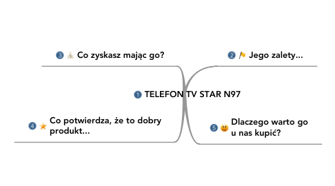 Mind Map: TELEFON TV STAR N97