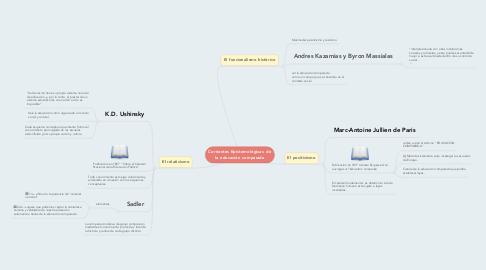 Mind Map: Corrientes Epistemológicas  de la educación comparada