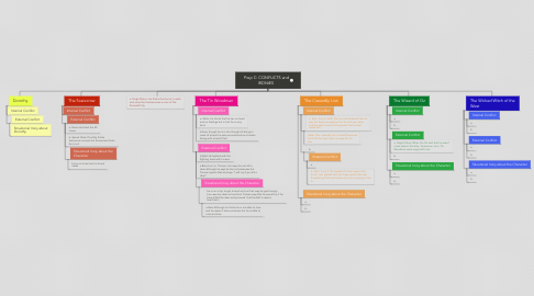 Mind Map: Prep C: CONFLICTS and IRONIES